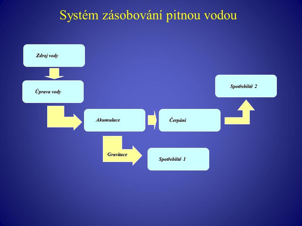 Systém zásobování pitnou vodou Zdroj vody Akumulace Gravitace Spotřebiště 1 Spotřebiště 2 Čerpání Úprava vody