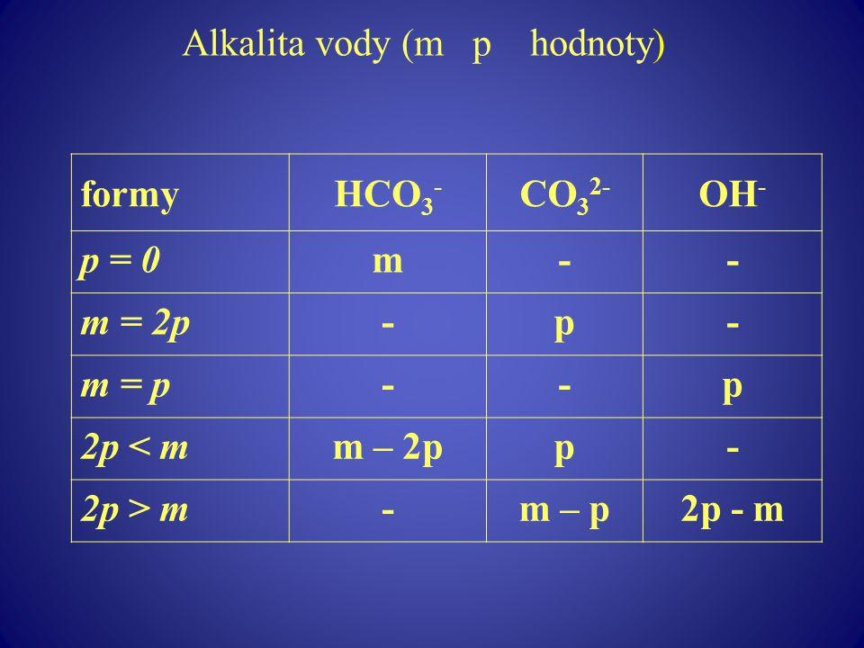 Alkalita vody (m p hodnoty) formyHCO 3 - CO 3 2- OH - p = 0m-- m = 2p-p- m = p--p 2p < mm – 2pp- 2p > m-m – p2p - m