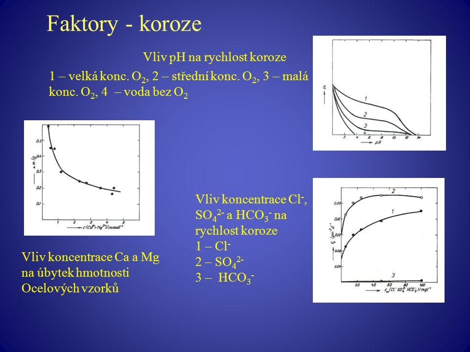 Faktory - koroze Vliv pH na rychlost koroze 1 – velká konc. O 2, 2 – střední konc. O 2, 3 – malá konc. O 2, 4 – voda bez O 2 Vliv koncentrace Ca a Mg