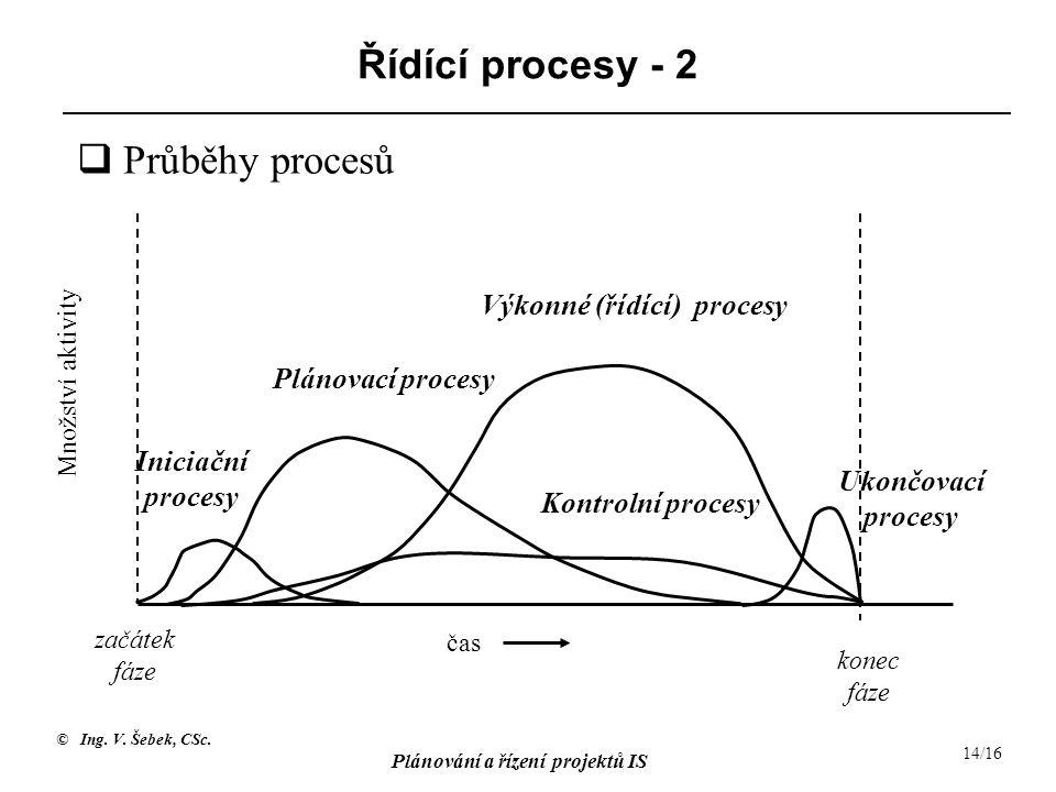 © Ing. V. Šebek, CSc. Plánování a řízení projektů IS 14/16 Řídící procesy - 2 čas Množství aktivity začátek fáze konec fáze Plánovací procesy Výkonné