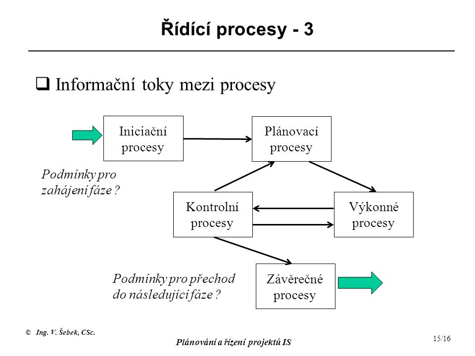 © Ing. V. Šebek, CSc. Plánování a řízení projektů IS 15/16 Řídící procesy - 3 Iniciační procesy Kontrolní procesy Plánovací procesy Výkonné procesy Zá
