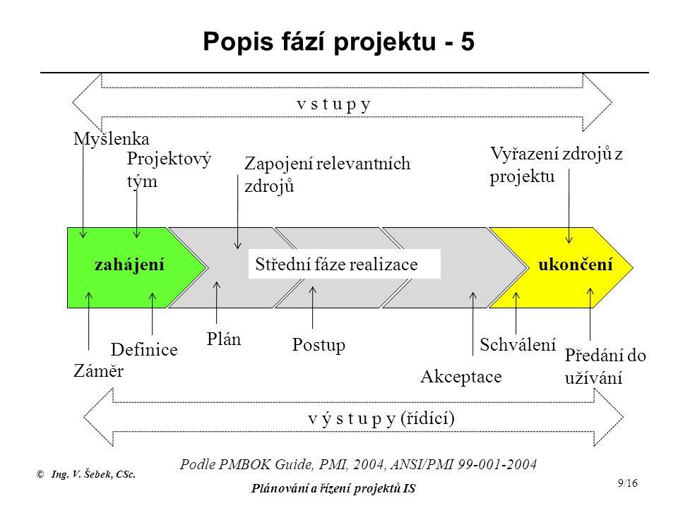 © Ing. V. Šebek, CSc. Plánování a řízení projektů IS 9/16 Popis fází projektu - 5 zahájeníStřední fáze realizaceukončení Myšlenka Projektový tým Zapoj