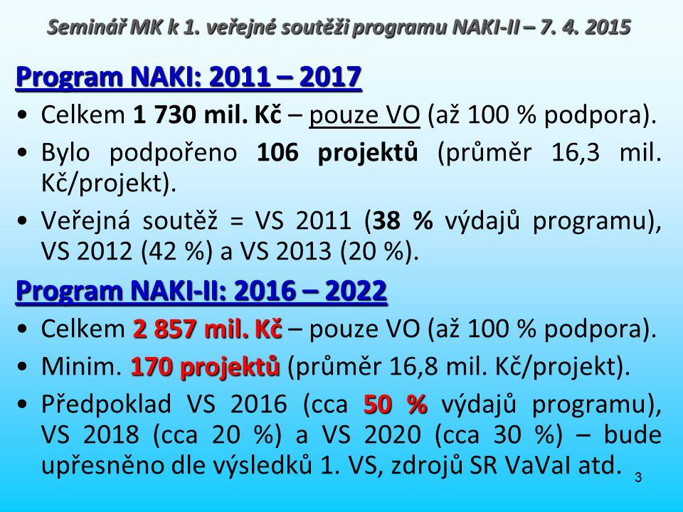 3 Program NAKI: 2011 – 2017 Celkem 1 730 mil. Kč – pouze VO (až 100 % podpora). Bylo podpořeno 106 projektů (průměr 16,3 mil. Kč/projekt). Veřejná sou