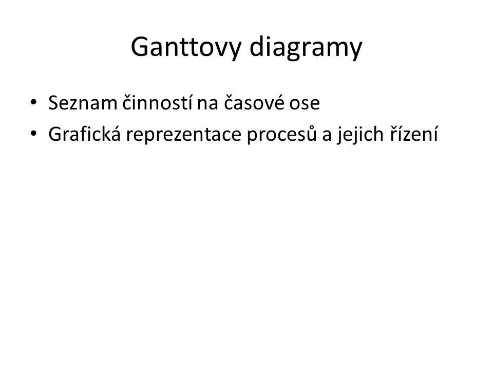 Ganttovy diagramy Seznam činností na časové ose Grafická reprezentace procesů a jejich řízení