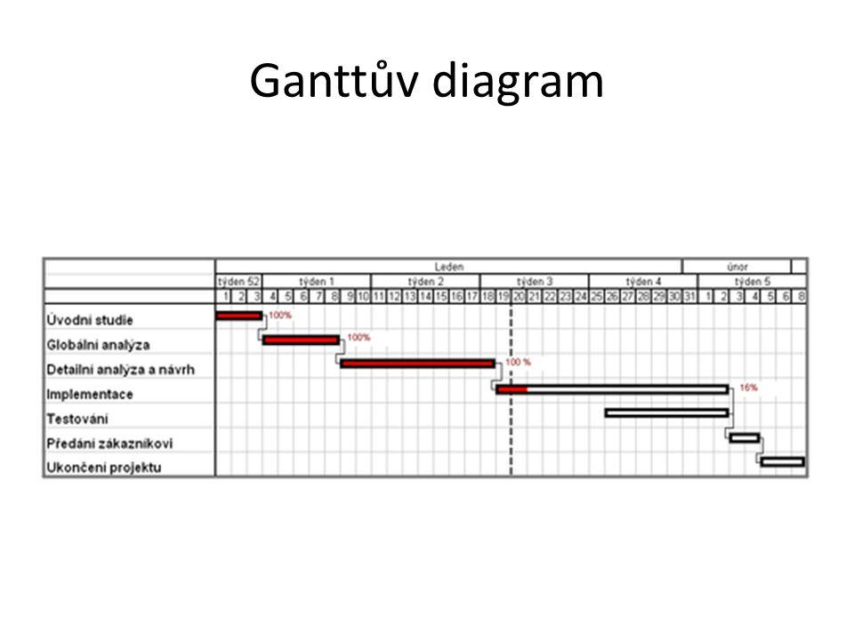 Ganttův diagram