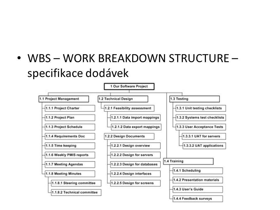 WBS – WORK BREAKDOWN STRUCTURE – specifikace dodávek