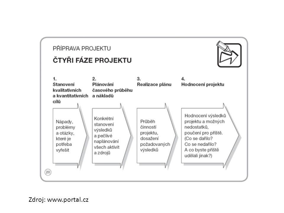 Zdroj: www.portal.cz