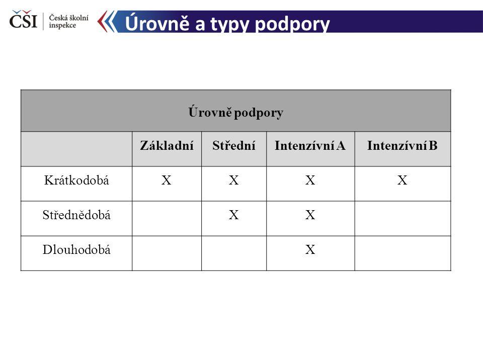 Úrovně a typy podpory Úrovně podpory ZákladníStředníIntenzívní AIntenzívní B KrátkodobáXXXX Střednědobá XX Dlouhodobá X