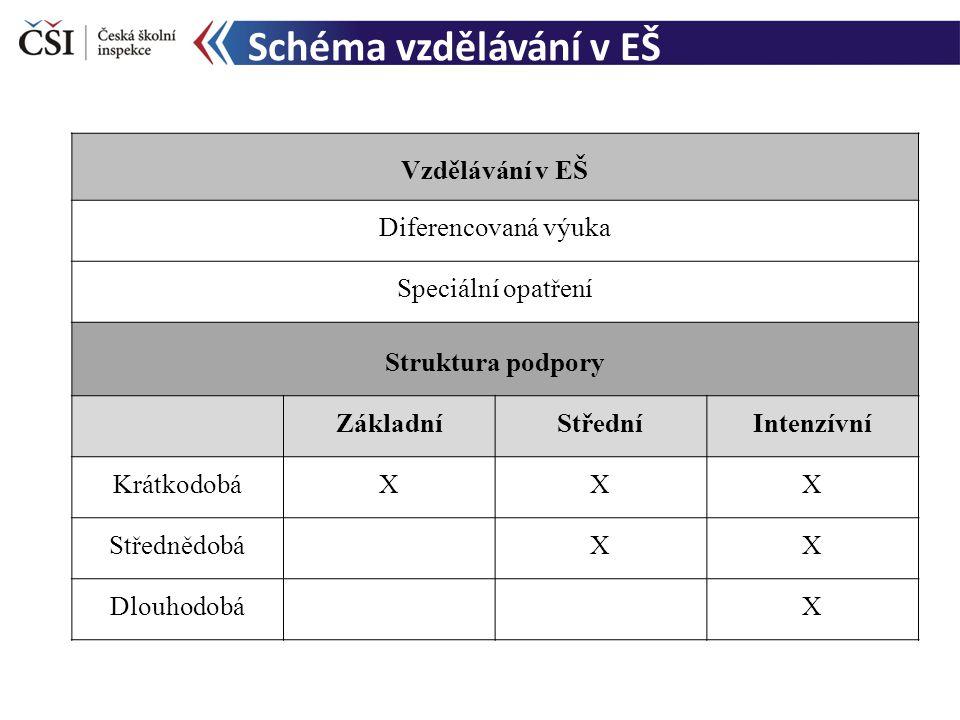 Schéma vzdělávání v EŠ Vzdělávání v EŠ Diferencovaná výuka Speciální opatření Struktura podpory ZákladníStředníIntenzívní KrátkodobáXXX Střednědobá XX Dlouhodobá X