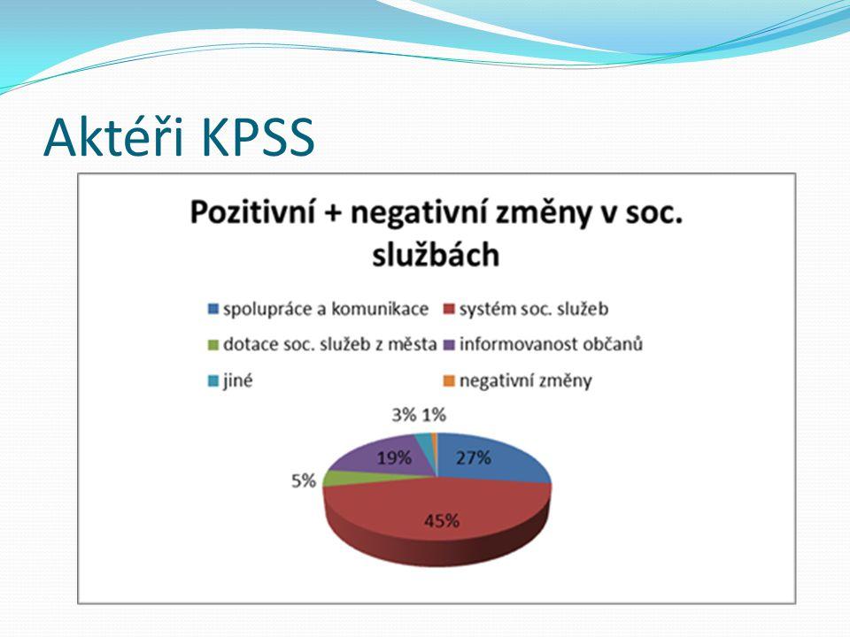 Aktéři KPSS