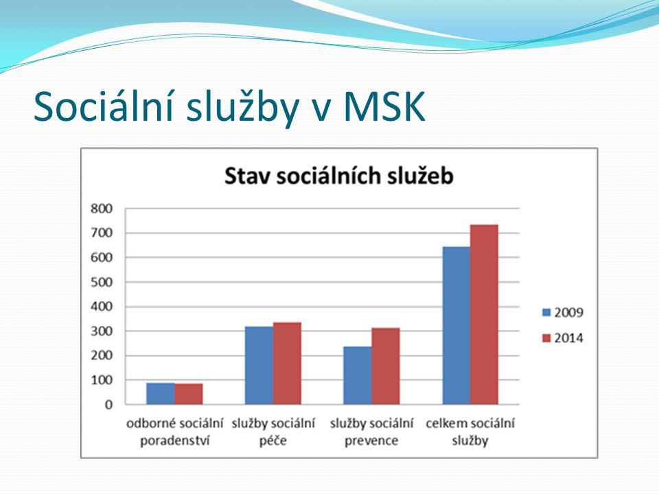 Sociální služby v MSK