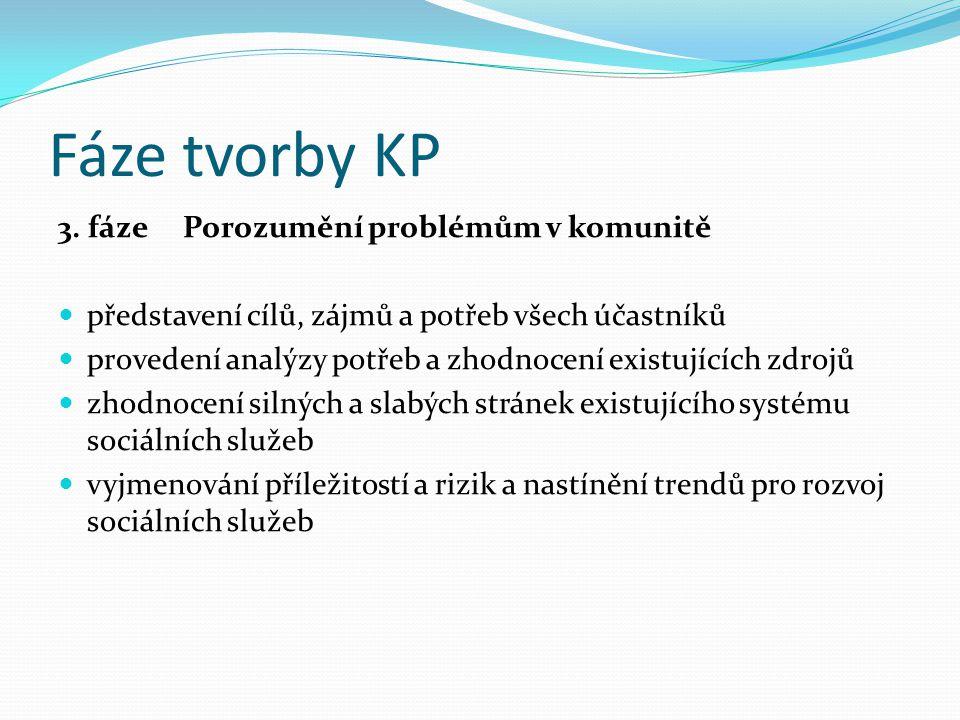 Fáze tvorby KP 3. fáze Porozumění problémům v komunitě představení cílů, zájmů a potřeb všech účastníků provedení analýzy potřeb a zhodnocení existují