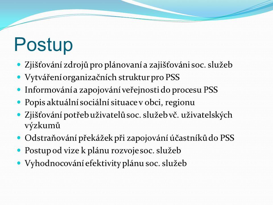 Postup Zjišťování zdrojů pro plánovaní a zajišťováni soc. služeb Vytváření organizačních struktur pro PSS Informování a zapojování veřejnosti do proce