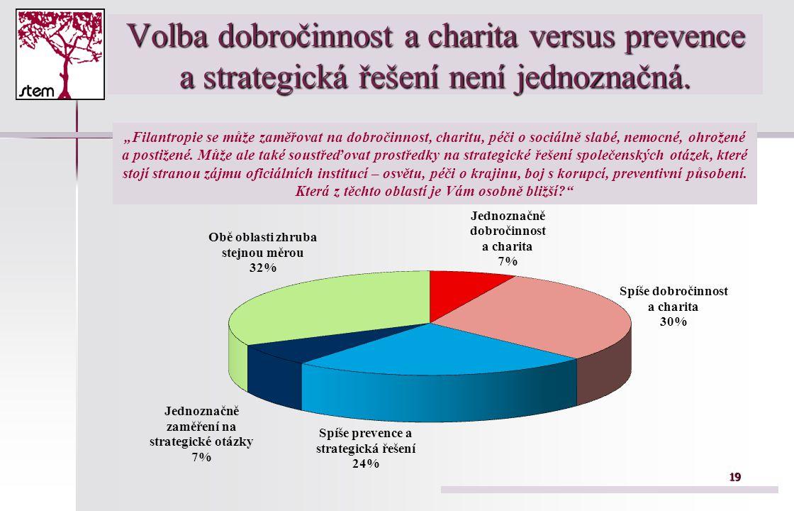 1919 Volba dobročinnost a charita versus prevence a strategická řešení není jednoznačná.