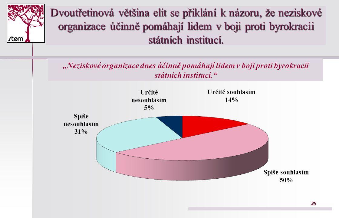 """2525 Dvoutřetinová většina elit se přiklání k názoru, že neziskové organizace účinně pomáhají lidem v boji proti byrokracii státních institucí. """"Nezis"""
