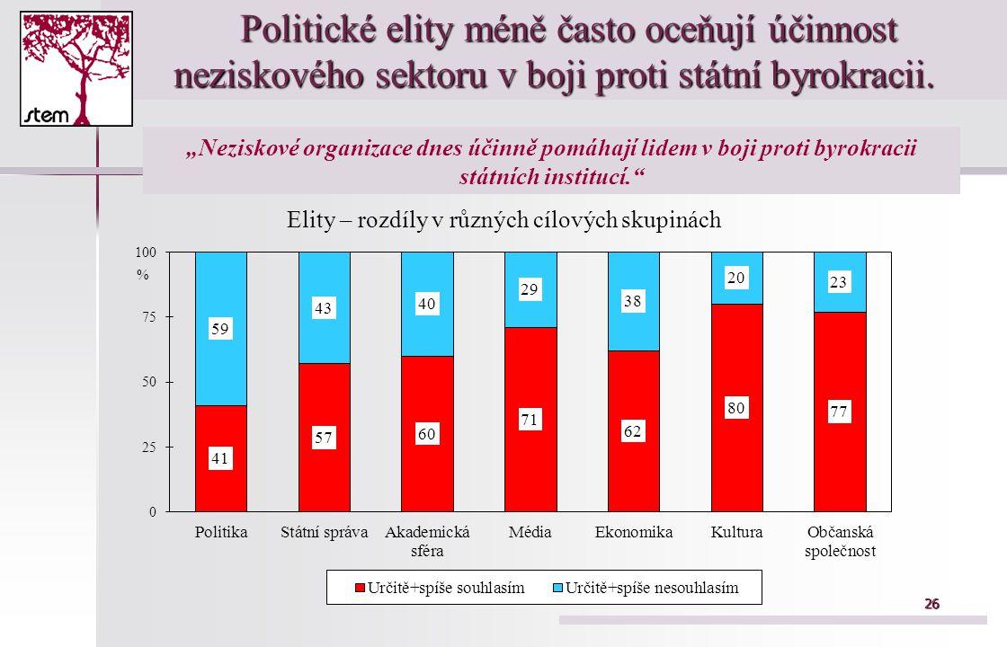 26 Politické elity méně často oceňují účinnost neziskového sektoru v boji proti státní byrokracii. Politické elity méně často oceňují účinnost nezisko