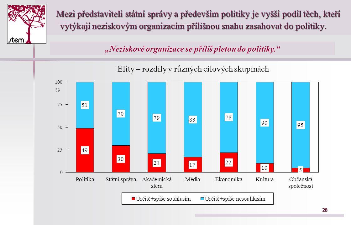 28 Mezi představiteli státní správy a především politiky je vyšší podíl těch, kteří vytýkají neziskovým organizacím přílišnou snahu zasahovat do politiky.