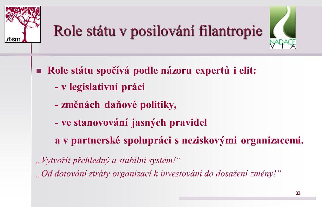 33 Role státu v posilování filantropie Role státu spočívá podle názoru expertů i elit: - v legislativní práci - změnách daňové politiky, - ve stanovování jasných pravidel a v partnerské spolupráci s neziskovými organizacemi.