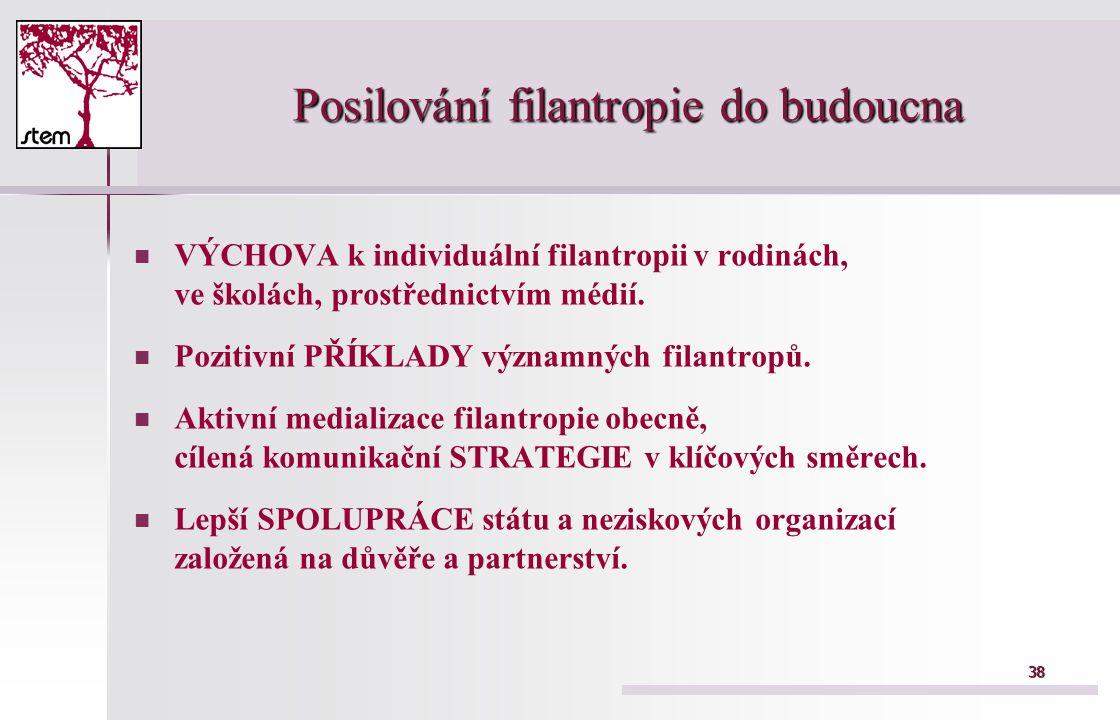 38 Posilování filantropie do budoucna VÝCHOVA k individuální filantropii v rodinách, ve školách, prostřednictvím médií. Pozitivní PŘÍKLADY významných