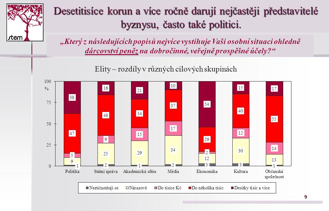 9 Desetitisíce korun a více ročně darují nejčastěji představitelé byznysu, často také politici.