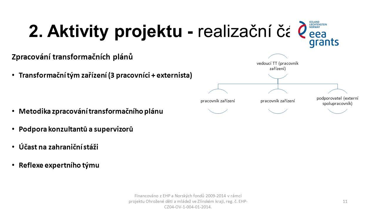 2. Aktivity projektu - realizační část Zpracování transformačních plánů Transformační tým zařízení (3 pracovníci + externista) Metodika zpracování tra
