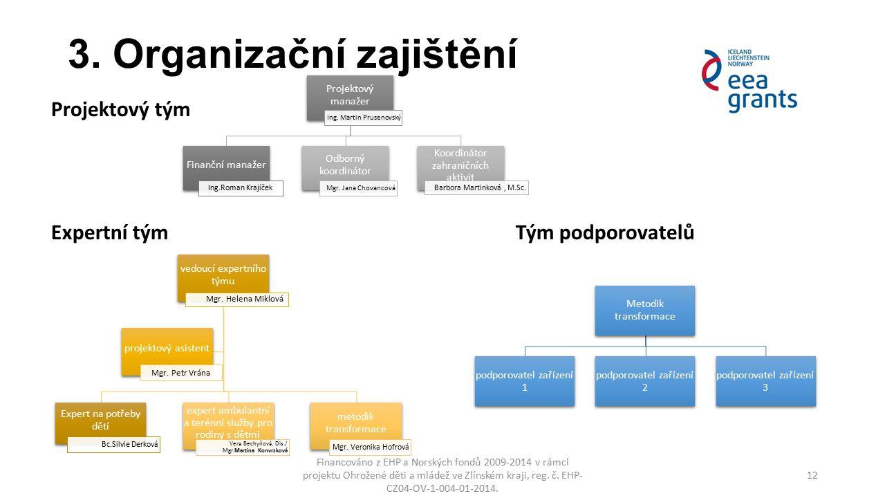 3. Organizační zajištění Financováno z EHP a Norských fondů 2009-2014 v rámci projektu Ohrožené děti a mládež ve Zlínském kraji, reg. č. EHP- CZ04-OV-