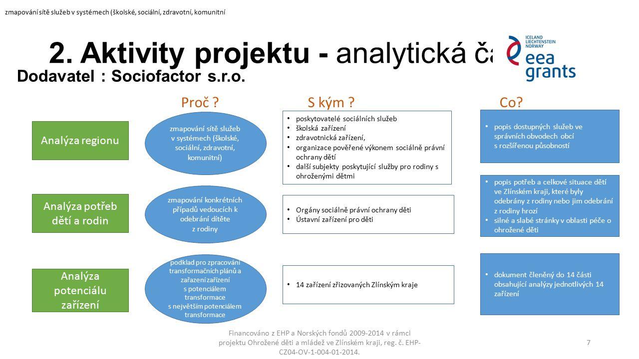2. Aktivity projektu - analytická část Financováno z EHP a Norských fondů 2009-2014 v rámci projektu Ohrožené děti a mládež ve Zlínském kraji, reg. č.