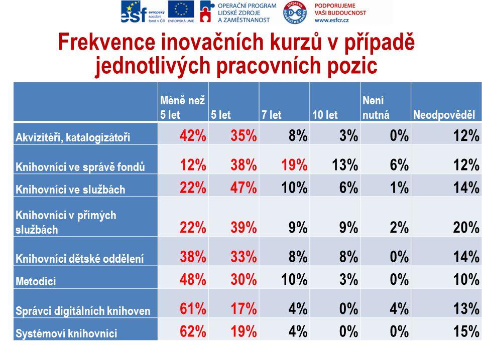 Frekvence inovačních kurzů v případě jednotlivých pracovních pozic Méně než 5 let5 let7 let10 let Není nutnáNeodpověděl Akvizitéři, katalogizátoři 42%35%8%3%0%12% Knihovníci ve správě fondů 12%38%19%13%6%12% Knihovníci ve službách 22%47%10%6%1%14% Knihovníci v přímých službách 22%39%9% 2%20% Knihovníci dětské oddělení 38%33%8% 0%14% Metodici 48%30%10%3%0%10% Správci digitálních knihoven 61%17%4%0%4%13% Systémoví knihovníci 62%19%4%0% 15%