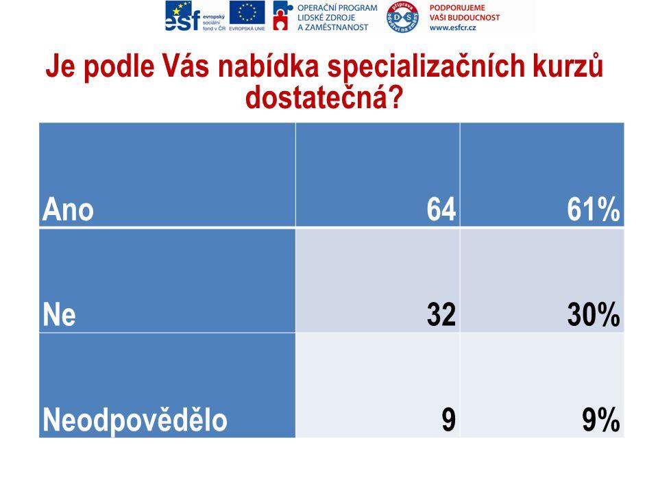 Je podle Vás nabídka specializačních kurzů dostatečná? Ano6461% Ne3230% Neodpovědělo99%