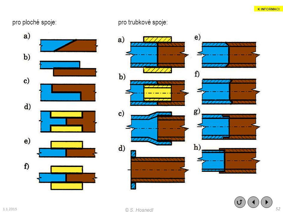 pro ploché spoje: pro trubkové spoje:    52 © S. Hosnedl 1.1.2015 K INFORMACI