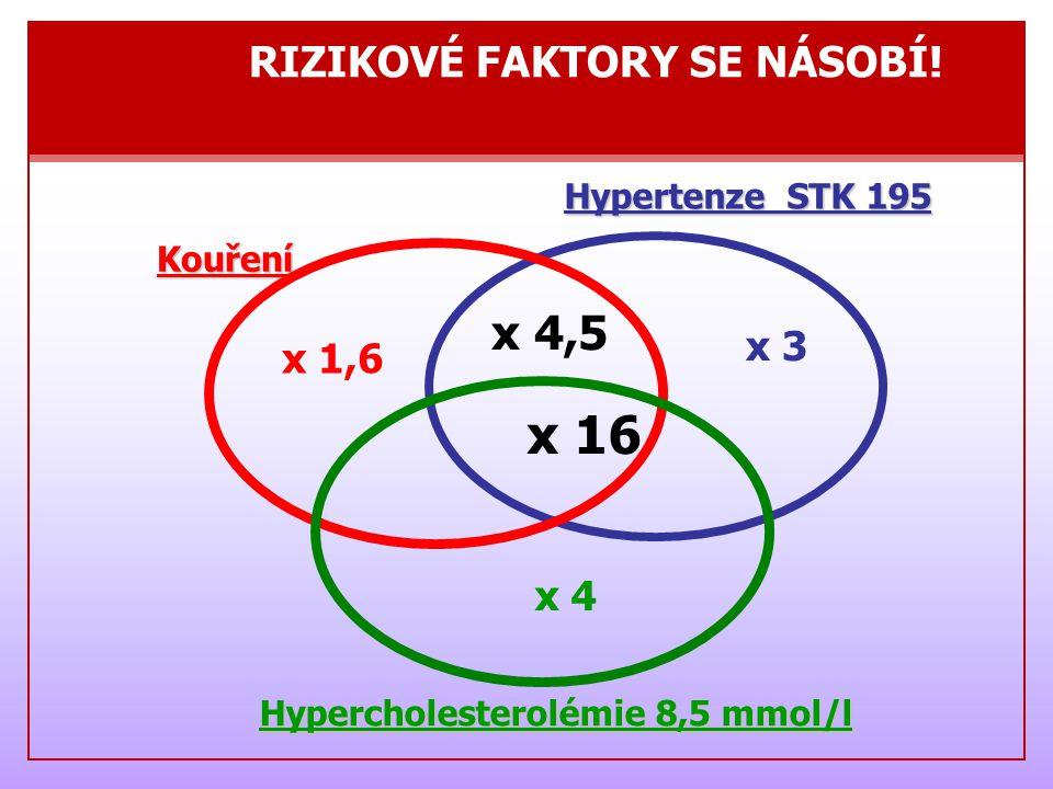 Krevní tlakpod 140/90 Celkový cholesterolpod 5,0 mmol/l LDL cholesterolpod 3,0 mmol/l HDL cholesterol ♂ nad 1,0 mmol/l ♀ nad 1,2 mmol/l Tuky (triglyceridy)pod 1,7 mmol/l