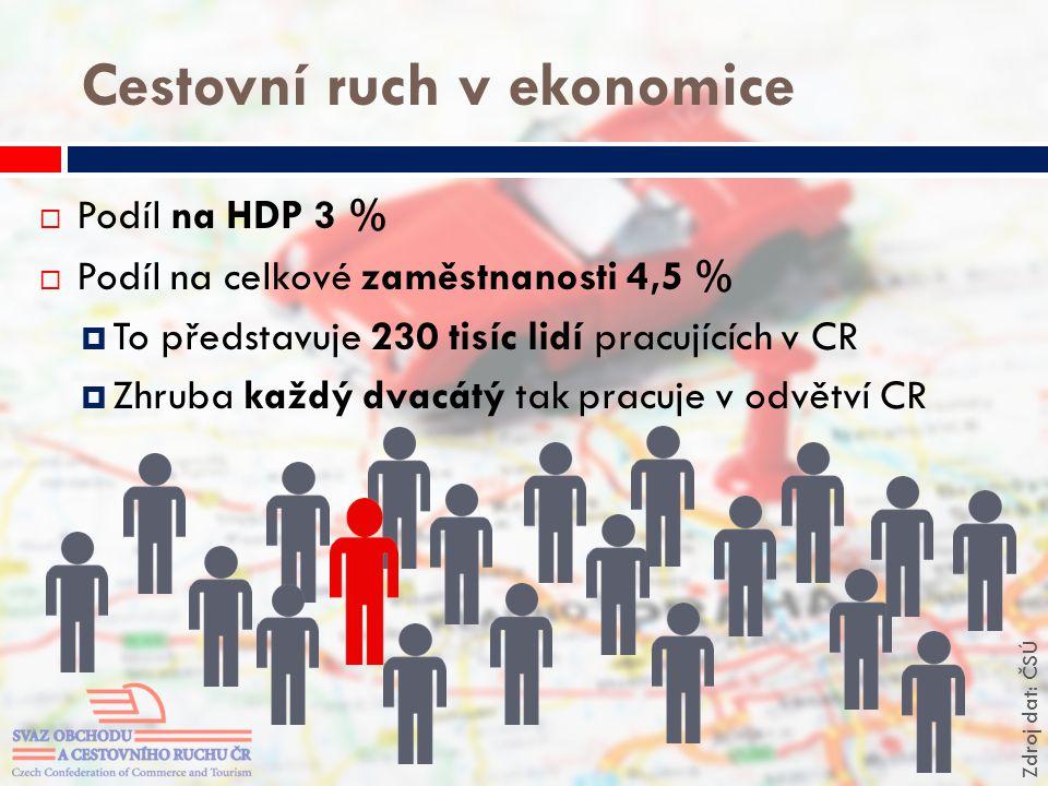 Cestovní ruch v ekonomice  Podíl na HDP 3 %  Podíl na celkové zaměstnanosti 4,5 %  To představuje 230 tisíc lidí pracujících v CR  Zhruba každý dv