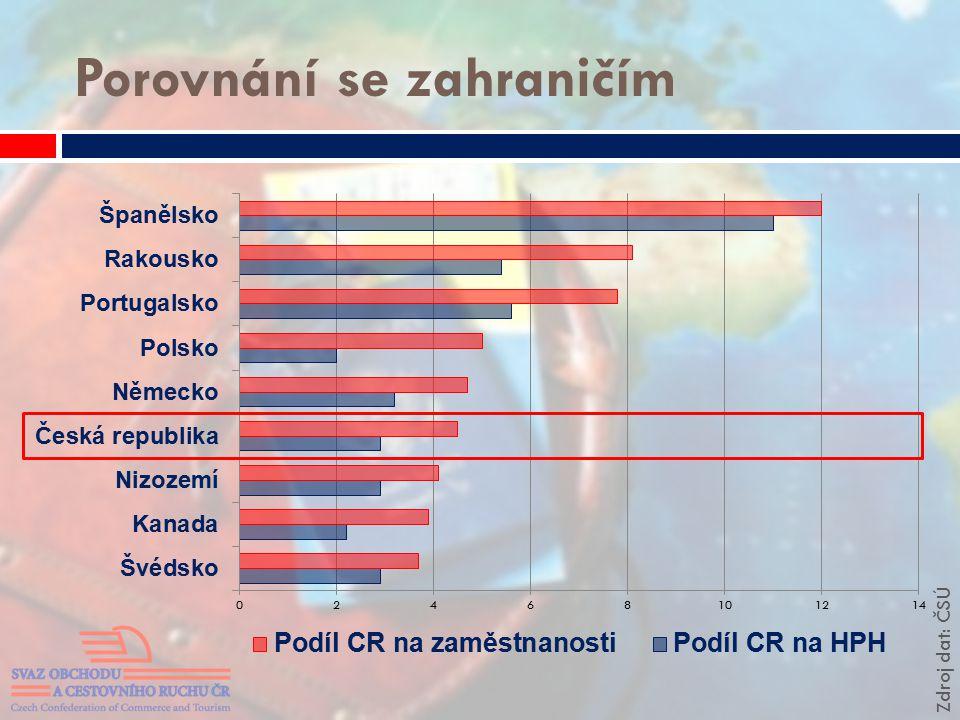 Porovnání se zahraničím Zdroj dat: ČSÚ