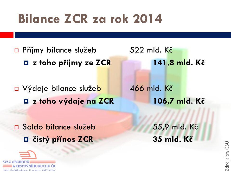Bilance ZCR za rok 2014  Příjmy bilance služeb522 mld. Kč  z toho příjmy ze ZCR141,8 mld. Kč  Výdaje bilance služeb466 mld. Kč  z toho výdaje na Z