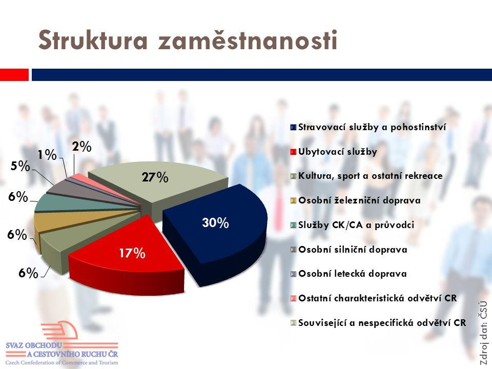 Struktura zaměstnanosti Zdroj dat: ČSÚ