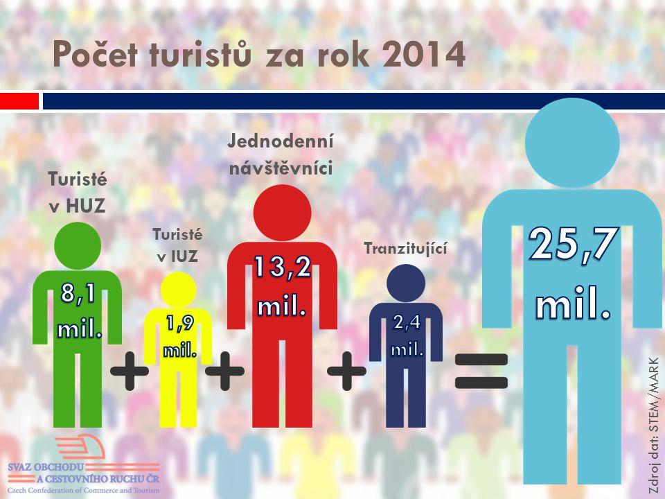 Počet turistů za rok 2014 Turisté v HUZ Turisté v IUZ Jednodenní návštěvníci Tranzitující Zdroj dat: STEM/MARK