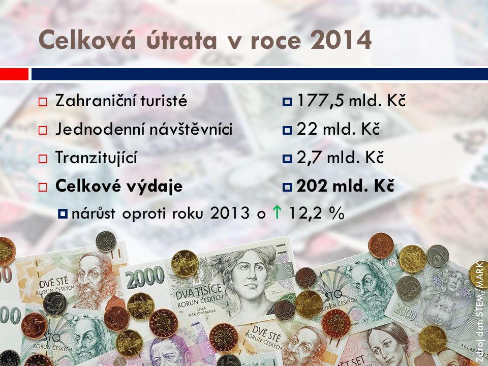 Celková útrata v roce 2014  Zahraniční turisté  177,5 mld. Kč  Jednodenní návštěvníci  22 mld. Kč  Tranzitující  2,7 mld. Kč  Celkové výdaje 