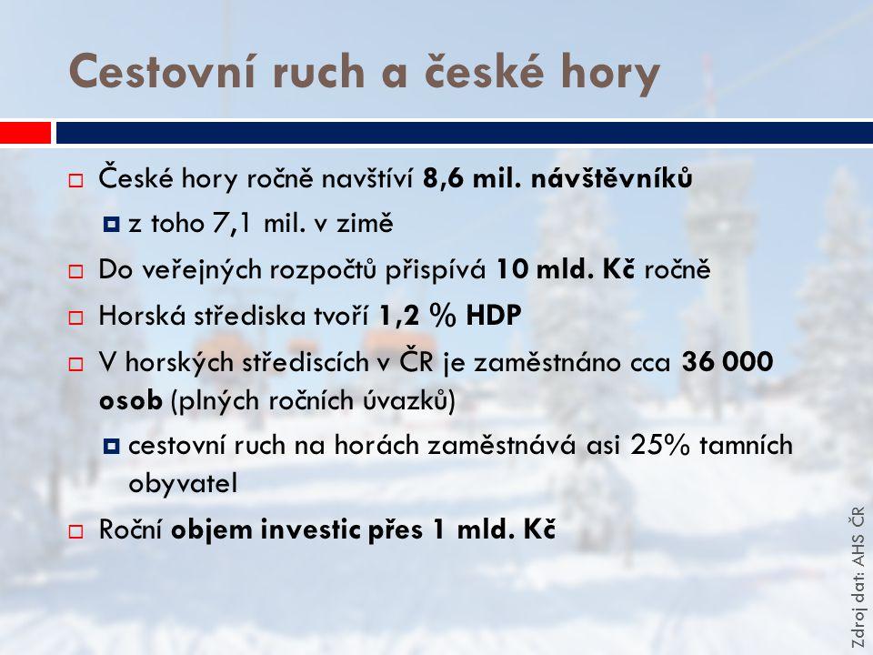 Cestovní ruch a české hory  České hory ročně navštíví 8,6 mil. návštěvníků  z toho 7,1 mil. v zimě  Do veřejných rozpočtů přispívá 10 mld. Kč ročně