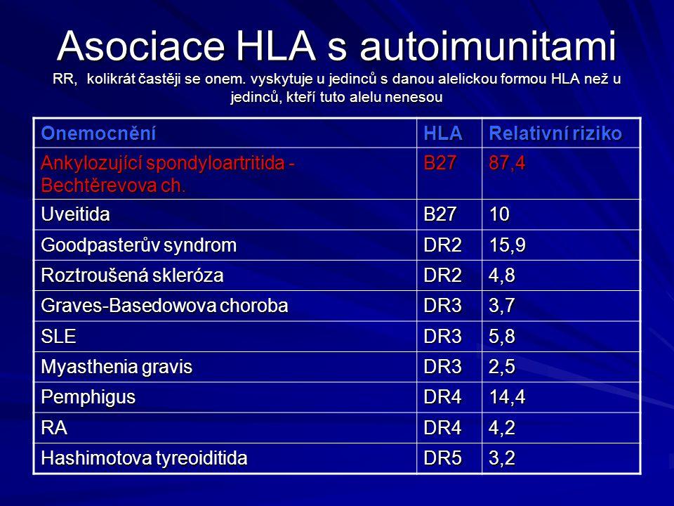 Asociace HLA s autoimunitami RR, kolikrát častěji se onem. vyskytuje u jedinců s danou alelickou formou HLA než u jedinců, kteří tuto alelu nenesou On