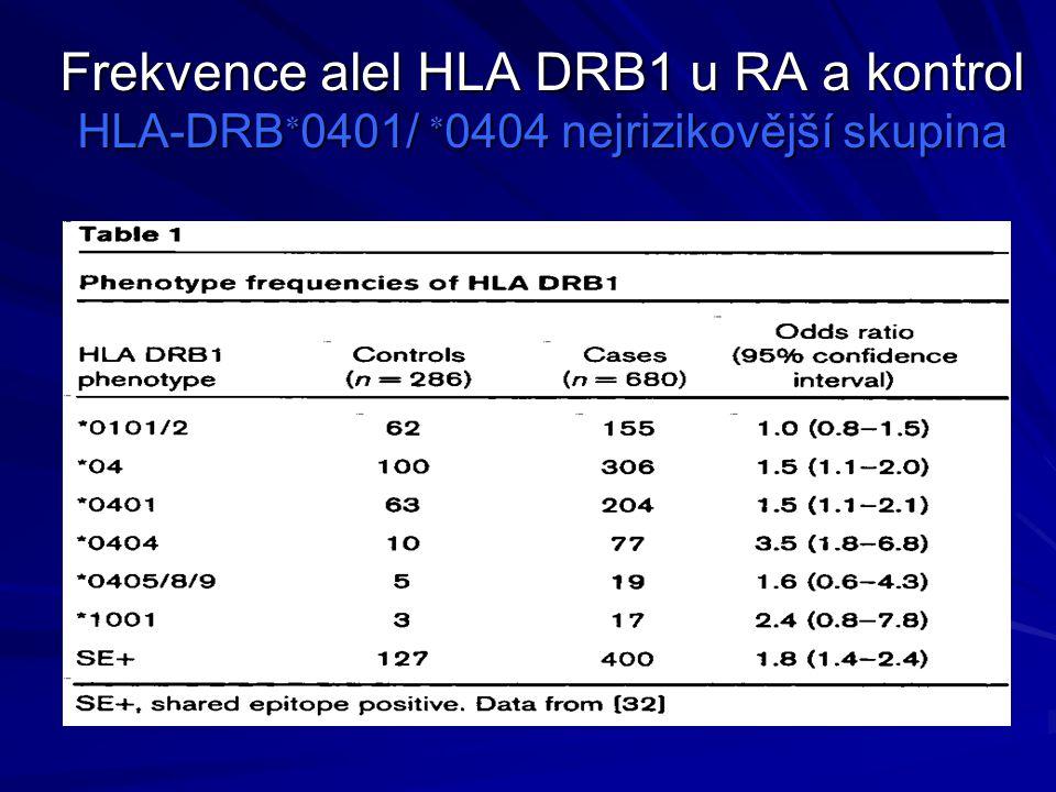 Frekvence alel HLA DRB1 u RA a kontrol HLA-DRB  0401/  0404 nejrizikovější skupina