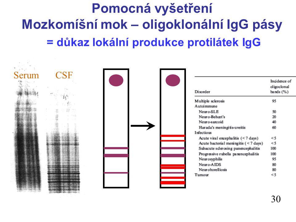 = důkaz lokální produkce protilátek IgG SérumMok 30 ; Serum CSF Pomocná vyšetření Mozkomíšní mok – oligoklonální IgG pásy 30