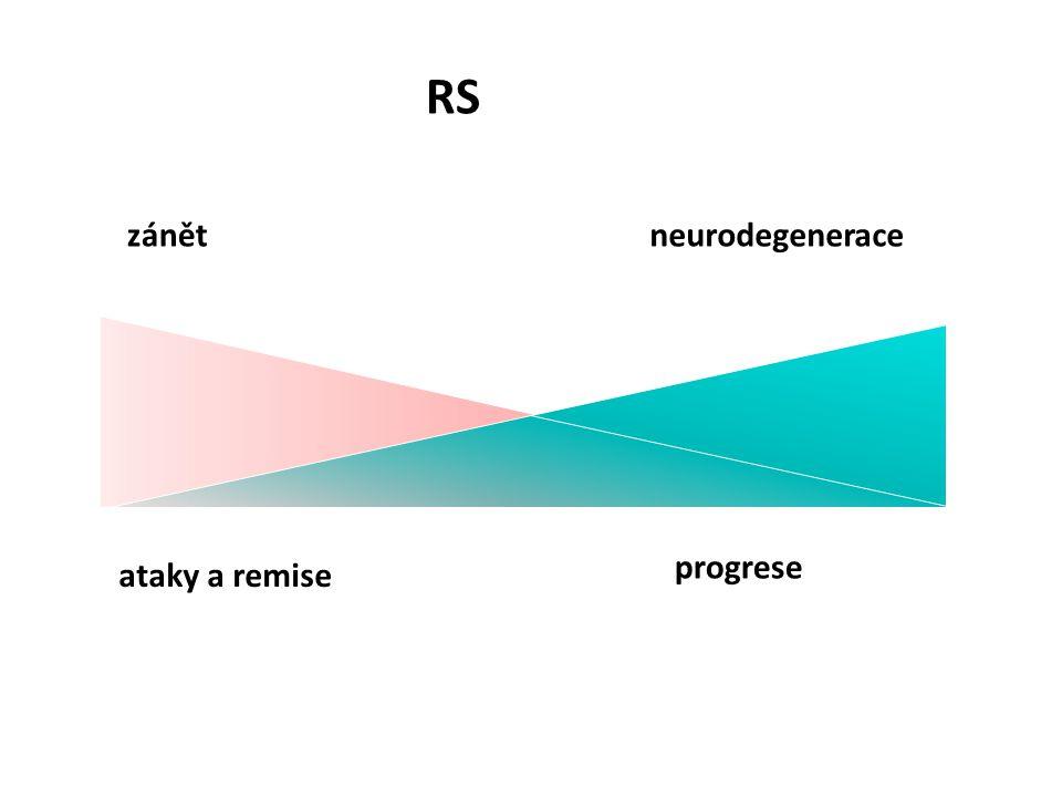  zánět je trvale přítomen v CNS, pouze jeho intenzita kolísá  klinicky umíme zhodnotit jen špičku ledovce (ložisek se tvoří 3-10x více)  v CNS se u
