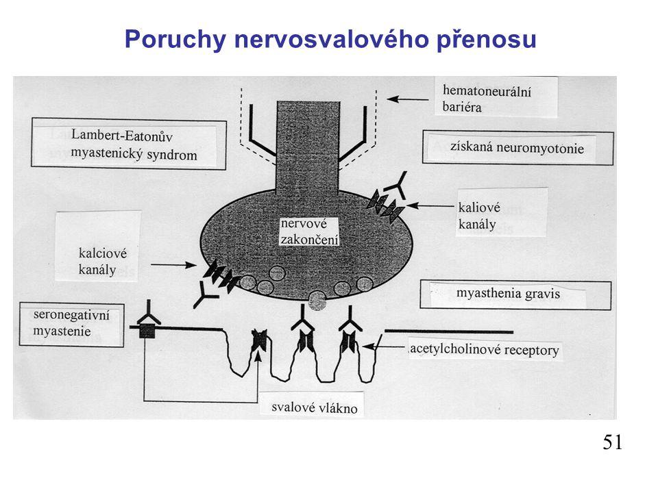 Poruchy nervosvalového přenosu l presynaptické - Lambert - Eatonův syndrom, bakteriální toxiny (botulotoxin – narušen mechanismus exocytózy – botulism