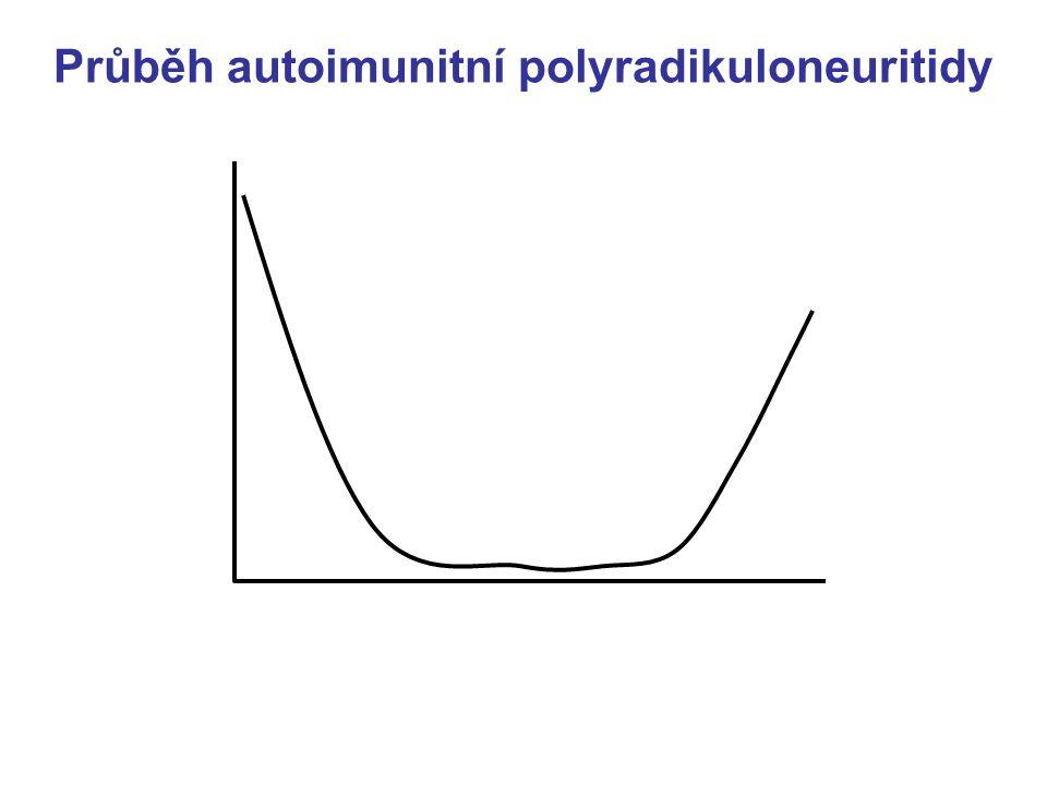 Polyradikuloneuritida bílkovina – zvýšená koncentrace se zpožděním ● časně (prvn í 2 dny): obvykle (85 %) normální ● později zvýšená (66% v 1. týdnu,