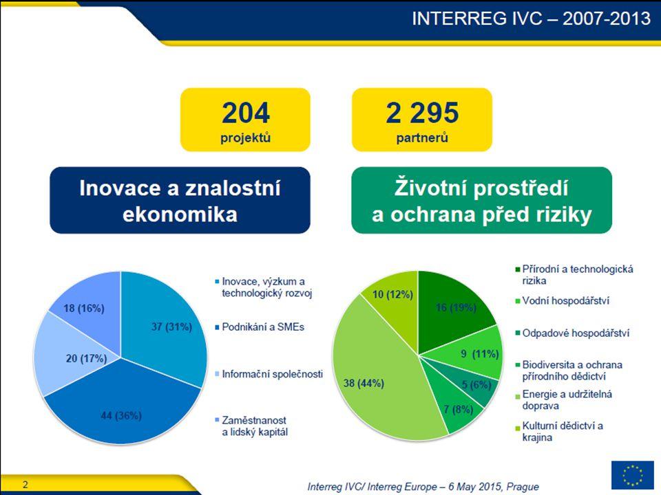 2 Interreg IVC/ Interreg Europe – 6 May 2015, Prague INTERREG IVC – 2007-2013 Inovace a znalostní ekonomika Životní prostředí a ochrana před riziky 204 projektů 2 295 partnerů