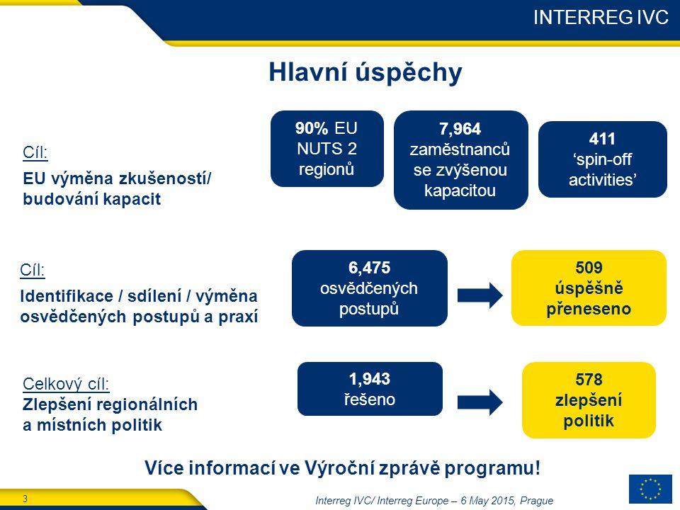 3 Interreg IVC/ Interreg Europe – 6 May 2015, Prague INTERREG IVC Hlavní úspěchy 90% EU NUTS 2 regionů Cíl: EU výměna zkušeností/ budování kapacit 7,964 zaměstnanců se zvýšenou kapacitou 411 'spin-off activities' Cíl: Identifikace / sdílení / výměna osvědčených postupů a praxí 6,475 osvědčených postupů 509 úspěšně přeneseno Celkový cíl: Zlepšení regionálních a místních politik 1,943 řešeno 578 zlepšení politik Více informací ve Výroční zprávě programu!