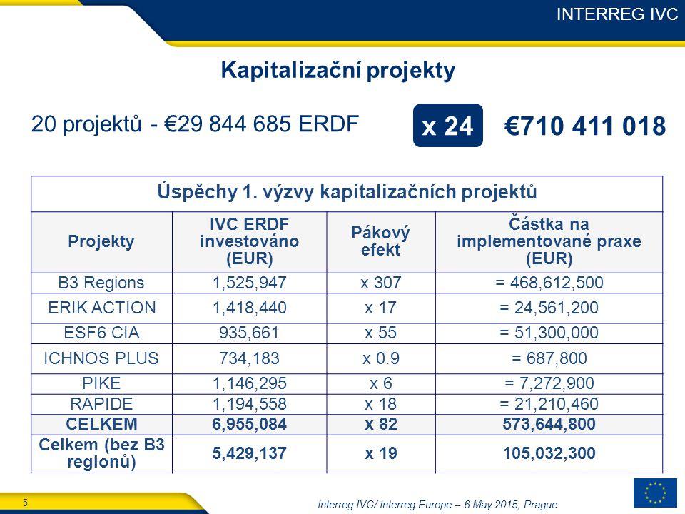 5 Interreg IVC/ Interreg Europe – 6 May 2015, Prague Kapitalizační projekty Úspěchy 1.