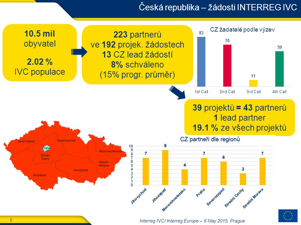 6 Interreg IVC/ Interreg Europe – 6 May 2015, Prague Česká republika – žádosti INTERREG IVC 10.5 mil obyvatel 2.02 % IVC populace 39 projektů = 43 partnerů 1 lead partner 19.1 % ze všech projektů 223 partnerů ve 192 projek.