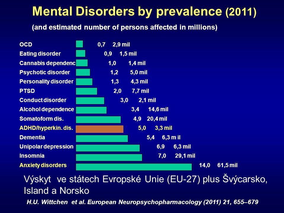 OCD 0,7 2,9 mil Eating disorder 0,9 1,5 mil Cannabis dependence 1,0 1,4 mil Psychotic disorder 1,2 5,0 mil Personality disorder 1,3 4,3 mil PTSD 2,0 7