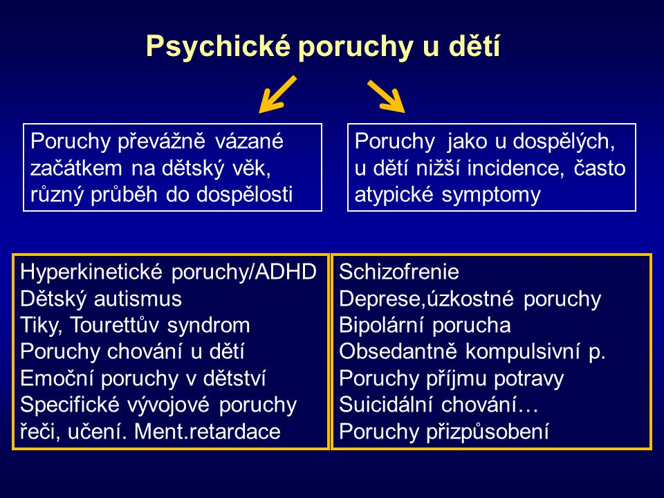 Psychické poruchy u dětí Schizofrenie Deprese,úzkostné poruchy Bipolární porucha Obsedantně kompulsivní p. Poruchy příjmu potravy Suicidální chování…